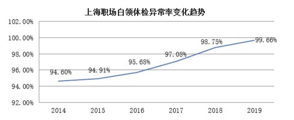 图1:上海职场白领体检异常率变化趋势(来源:美通社-上海外服)