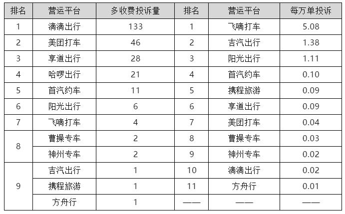 欧迪娱乐:上海公布一季度网约车平台投诉排名,回访测评满意率38%(图6)