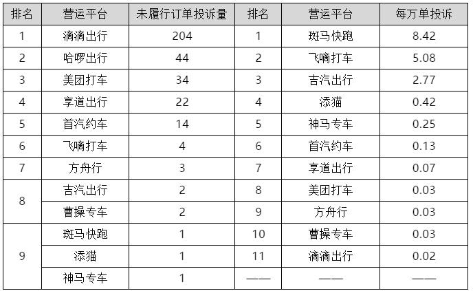 欧迪娱乐:上海公布一季度网约车平台投诉排名,回访测评满意率38%(图4)