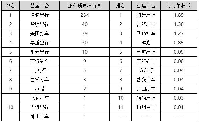 欧迪娱乐:上海公布一季度网约车平台投诉排名,回访测评满意率38%(图3)