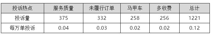 欧迪娱乐:上海公布一季度网约车平台投诉排名,回访测评满意率38%(图2)