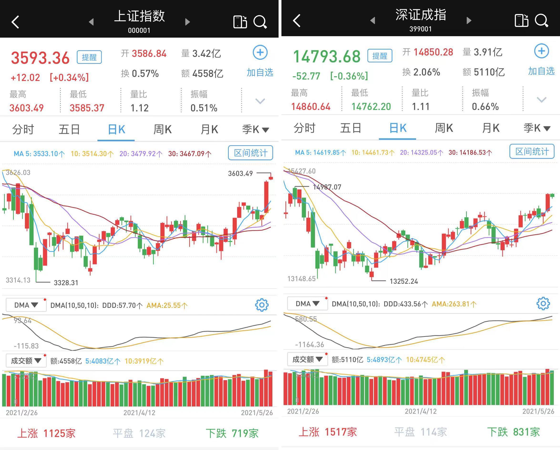 博猫娱乐:沪强深弱:两市成交9667亿元,北向资金净流入91亿元(图1)