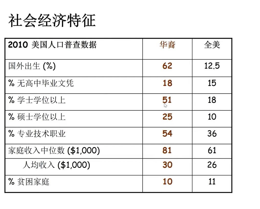 周敏|中国新移民在美国:高学历成敲门砖,刻板印象隐性歧视仍存