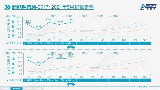 5月车市微涨乘联会再度上调新能源汽车全年销售预期