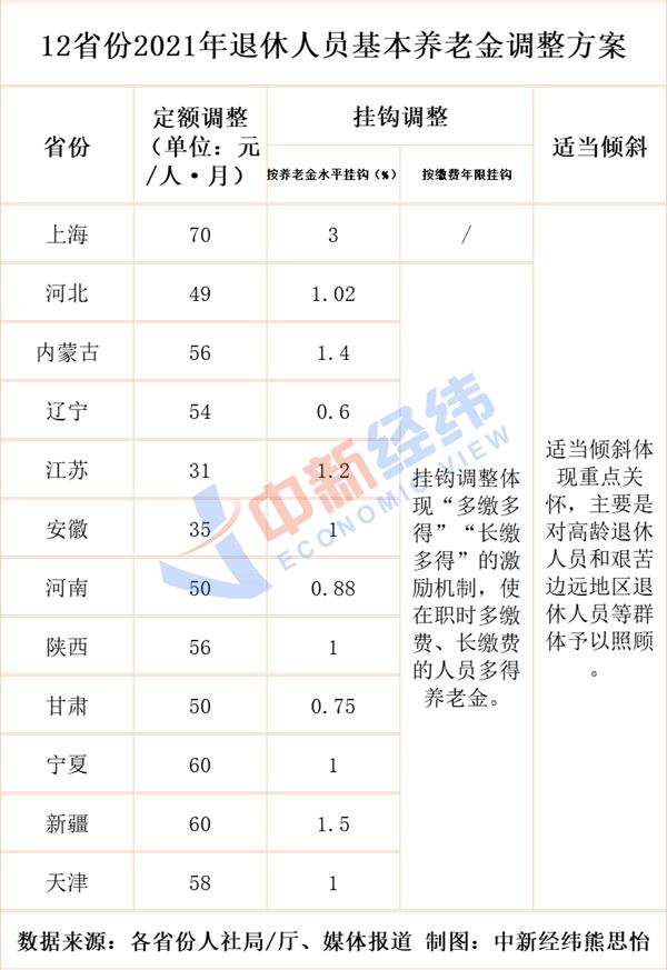 必晟平台登录:河北、上海等10余省份上调养老金,多地增额7月前到账