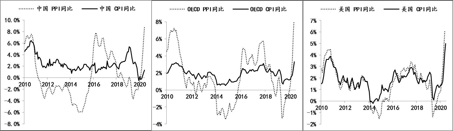 图2:海外PPI与CPI同步性及中国PPI与CPI的分化 数据来源:Wind