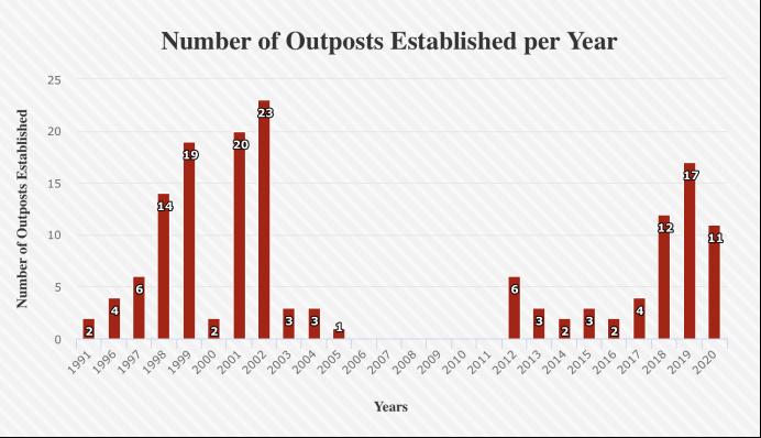 以色列历年在约旦河西岸地区的新建定居点数量。 数据来自Peace Now非营利组织网站