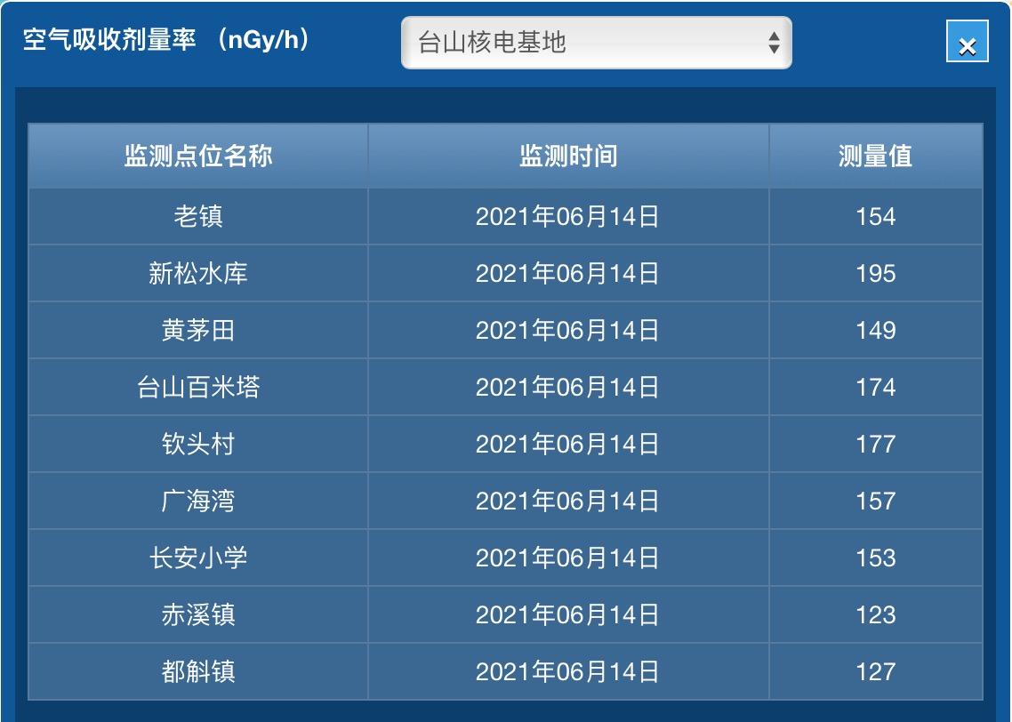 6月14日台山核电基地空气吸收剂量率