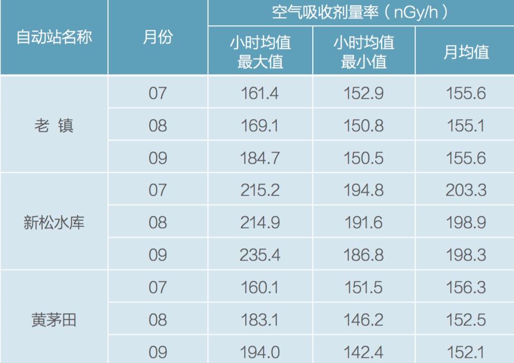 2020年3季度《全国空气吸收剂量率季度简报》中台山三个监测点的空气吸收剂量率
