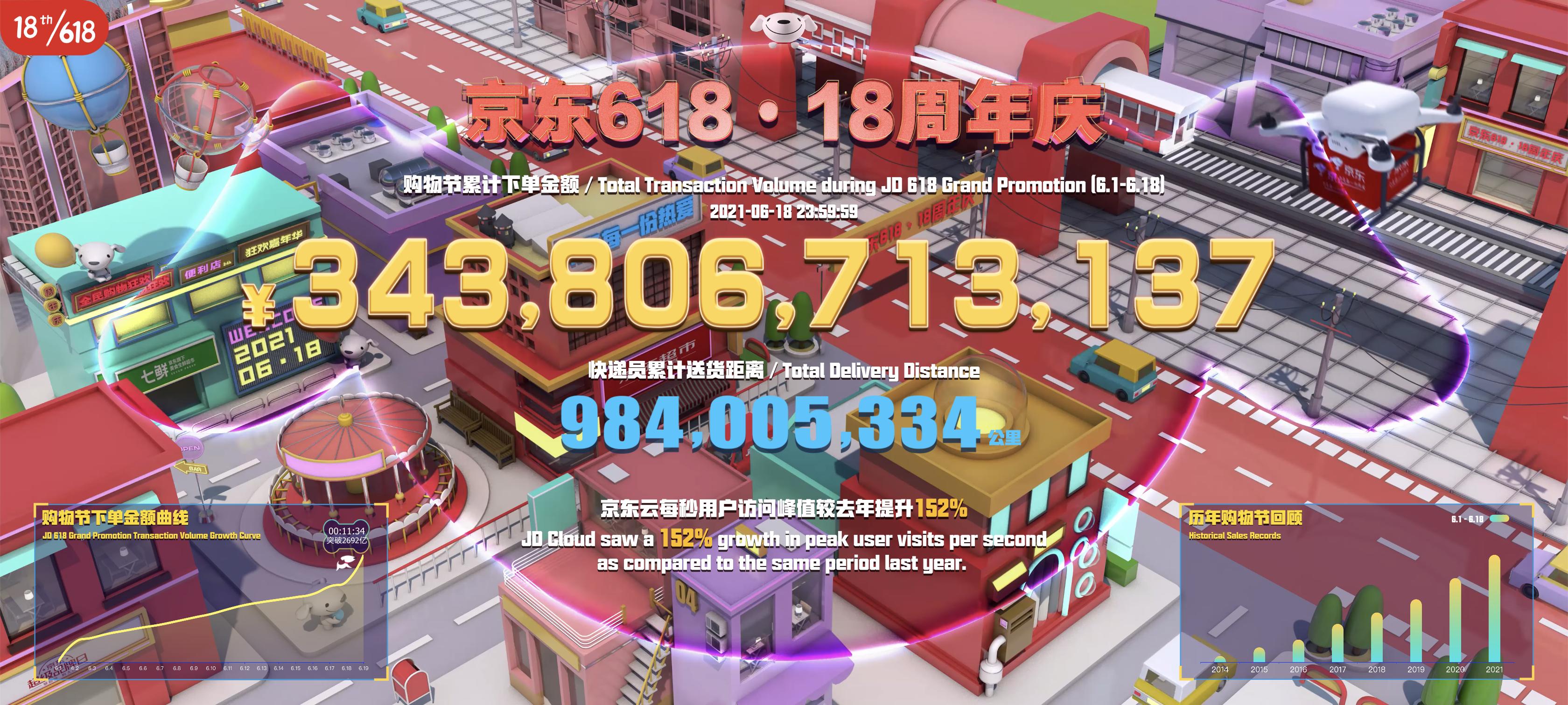 信宏注册登录:3438亿元!京东618下单金额创新高,同比增27.7%