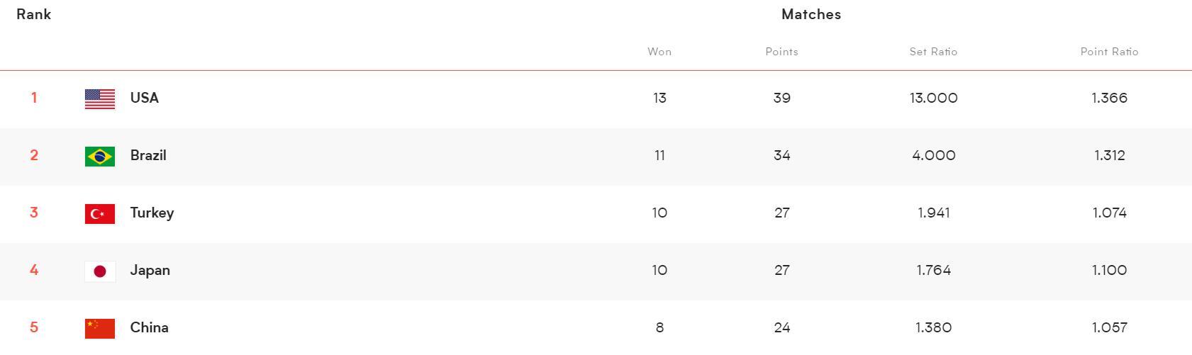 中国女排3-0俄罗斯,有望晋级四强