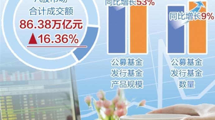 前五月证券交易印花税收入同比增逾50%,资本市场越来越香