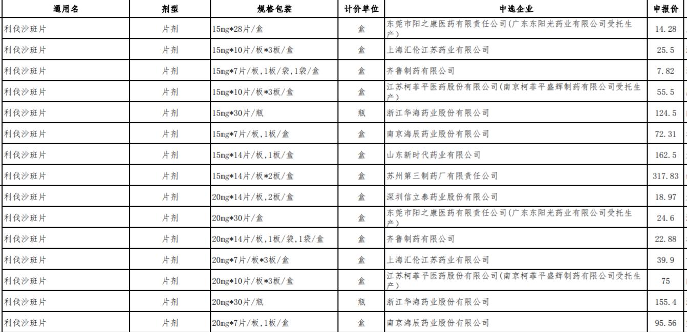 利伐沙班部分中选企业名单