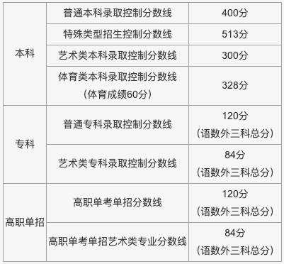北京市2021年普通高等学校招生录取最低控制分数线。