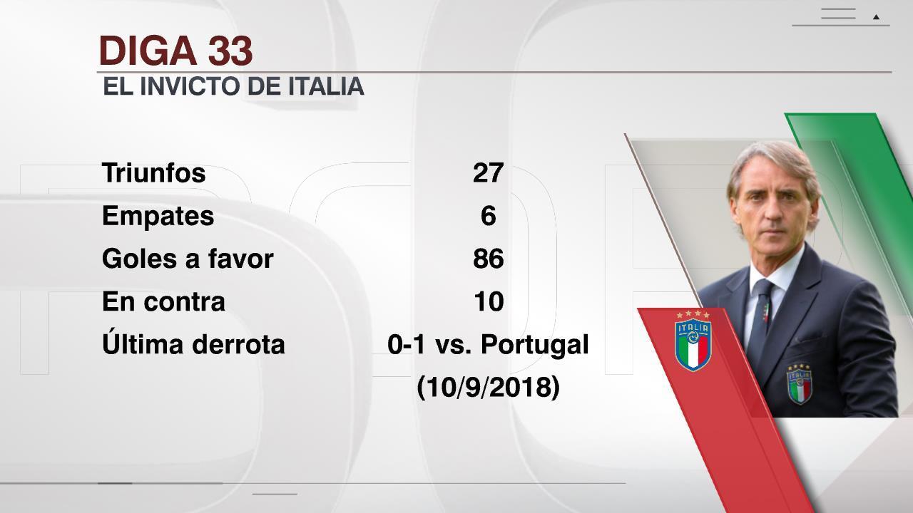 曼奇尼的意大利已經連續33場不敗。