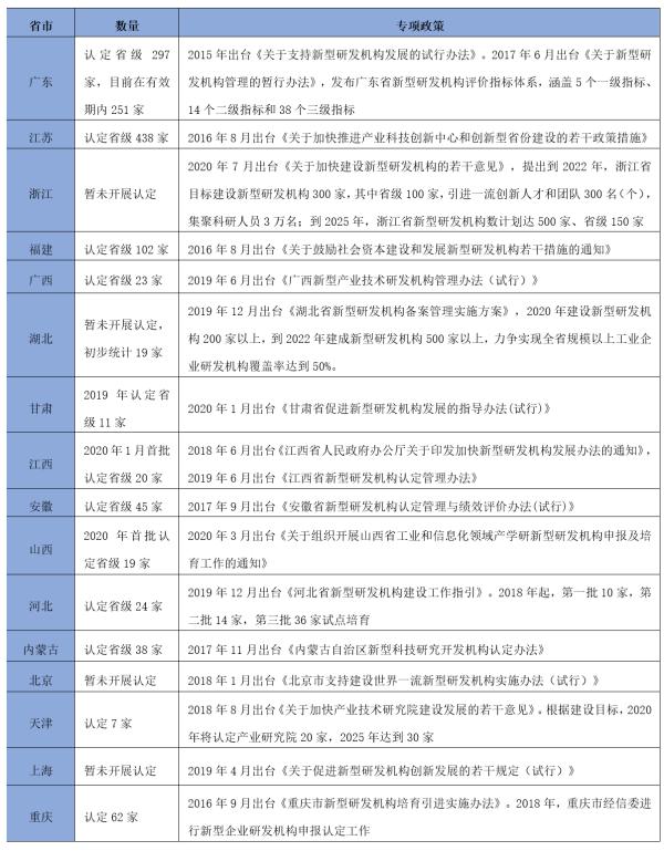数据来源:根据2020年8月11日各地方政府网站综合整理。