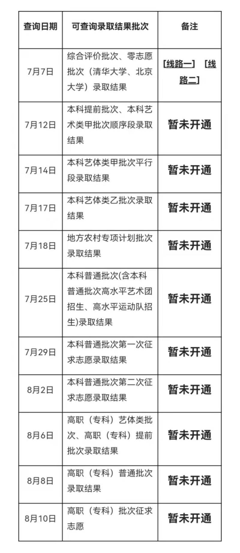 各批次錄取結果查詢時間表,上海市教育考試院供圖