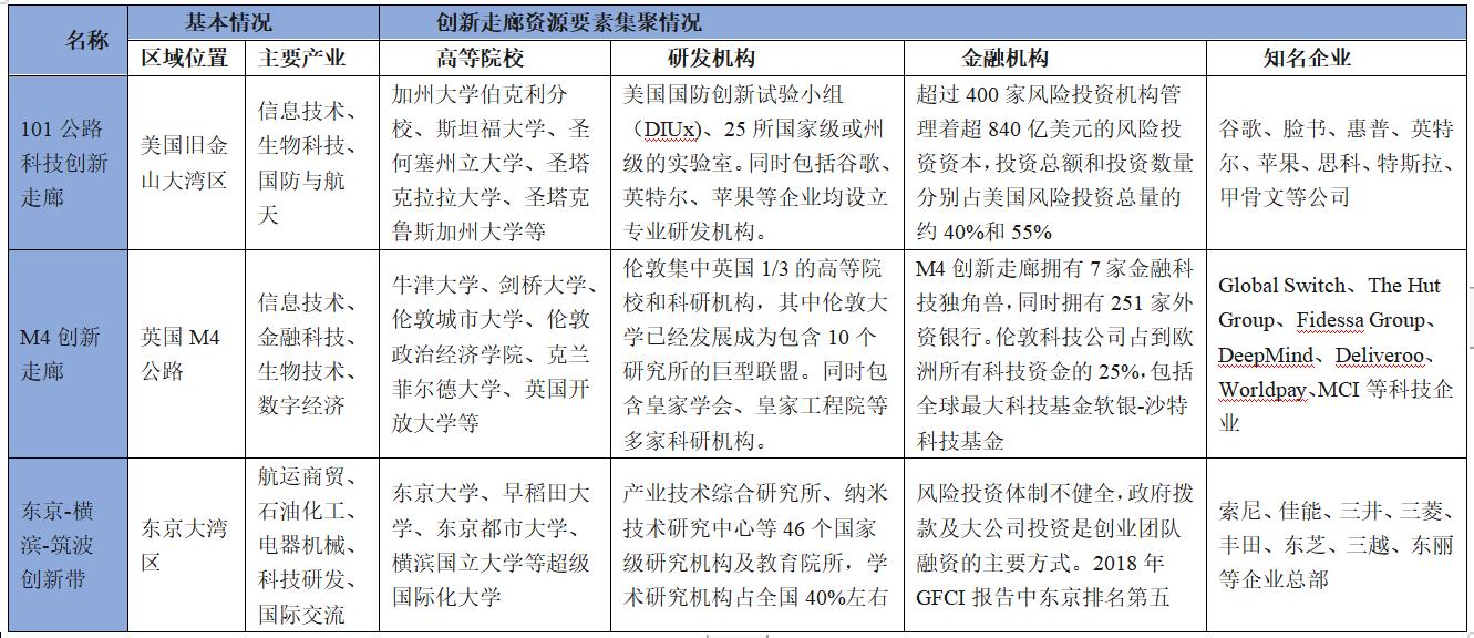"""资料来源:赛迪智库根据论文《基于高端要素的""""广州一深圳一香港一澳门""""科技创新走廊的发展对策研究》及网络资料整理,2021.4"""