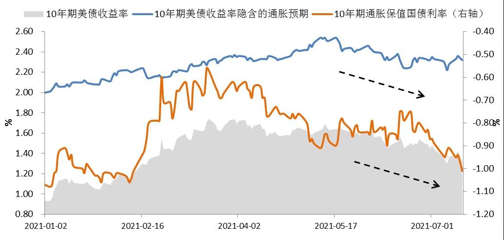 图2:通胀预期与实际利率同时下行 数据来源:Wind