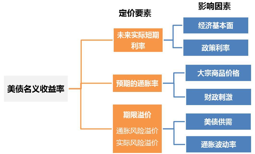 图3:美债收益率的三因素分析框架