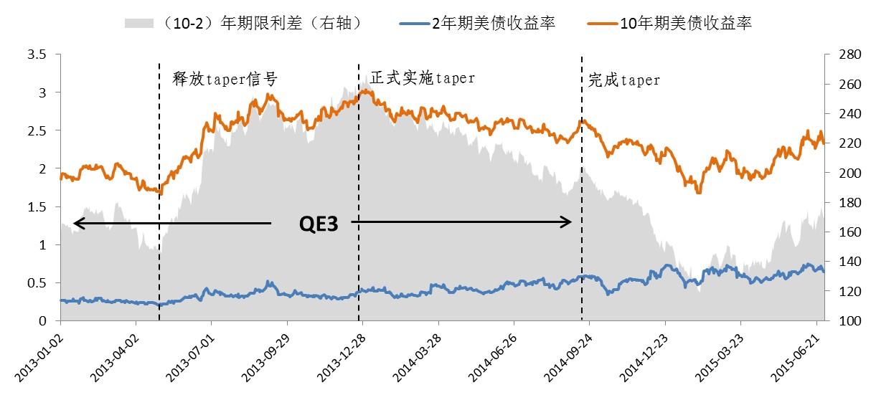图5:2013年缩减购债期间的美债收益率变化 数据来源:Wind