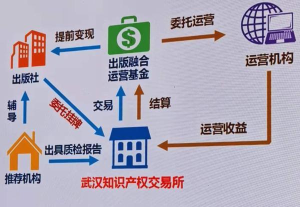 出版相关金融产品的运作流程