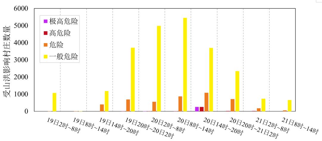 图7 2021年7月19日2时~21日14时河南省追6h受山洪影响村庄数量