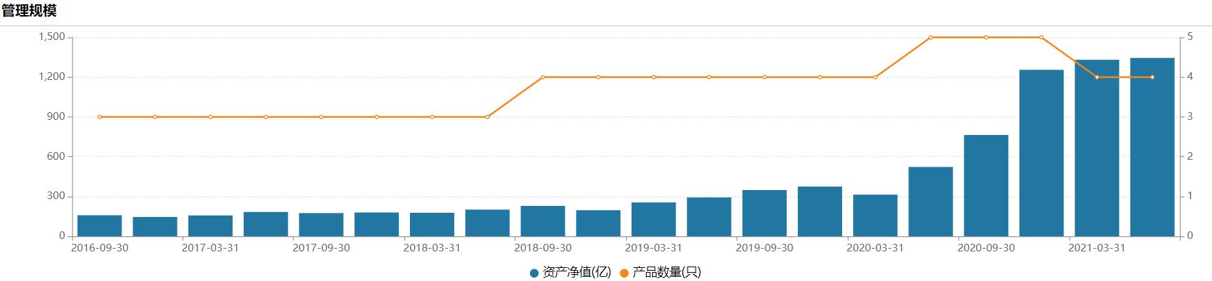 张坤近5年来管理规模变化,来源:Wind