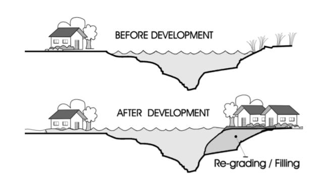 洪泛区开发前后示意图。上图中右岸未开发;下图中右岸开发后,加大了左岸原有住房的洪灾隐患。图片来源: https://www.fema.gov/sites/default/files/documents/fema-480_floodplain-management-study-guide_local-officials.pdf