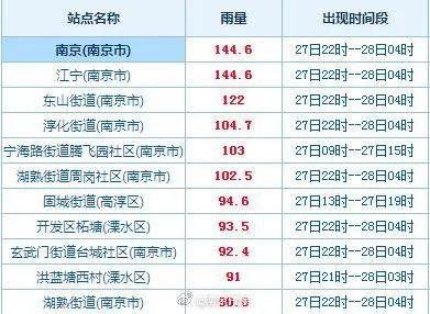 南京市气象局官方微博 图