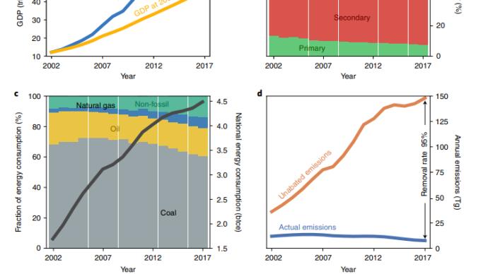 专访|清华PM2.5研究登自然子刊:减排降污染降死亡风险