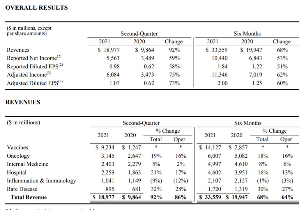 信宏注册登录:辉瑞第二季度营收近190亿美元,新冠疫苗营收贡献超40%