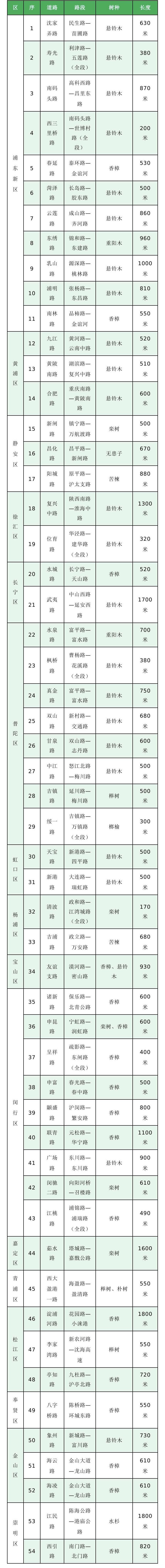 公示名单 图表来自上海市绿化和市容管理局