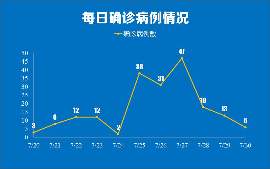 南京通报新增6例本土确诊详情:涉棋牌室业主、空乘人员等