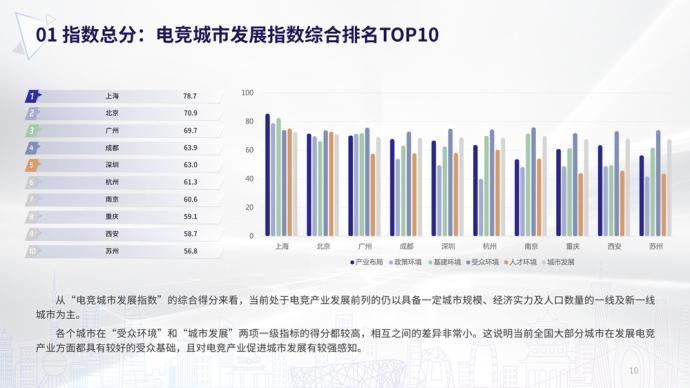 """全球電競大會開幕,""""電競城市發展指數""""上海奪魁"""