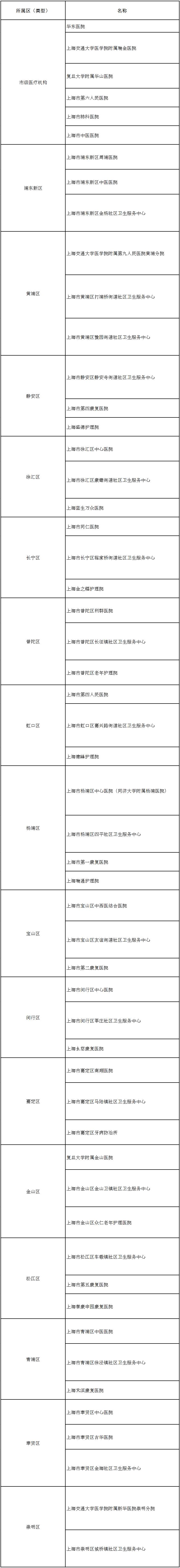 上海市衛健委 圖