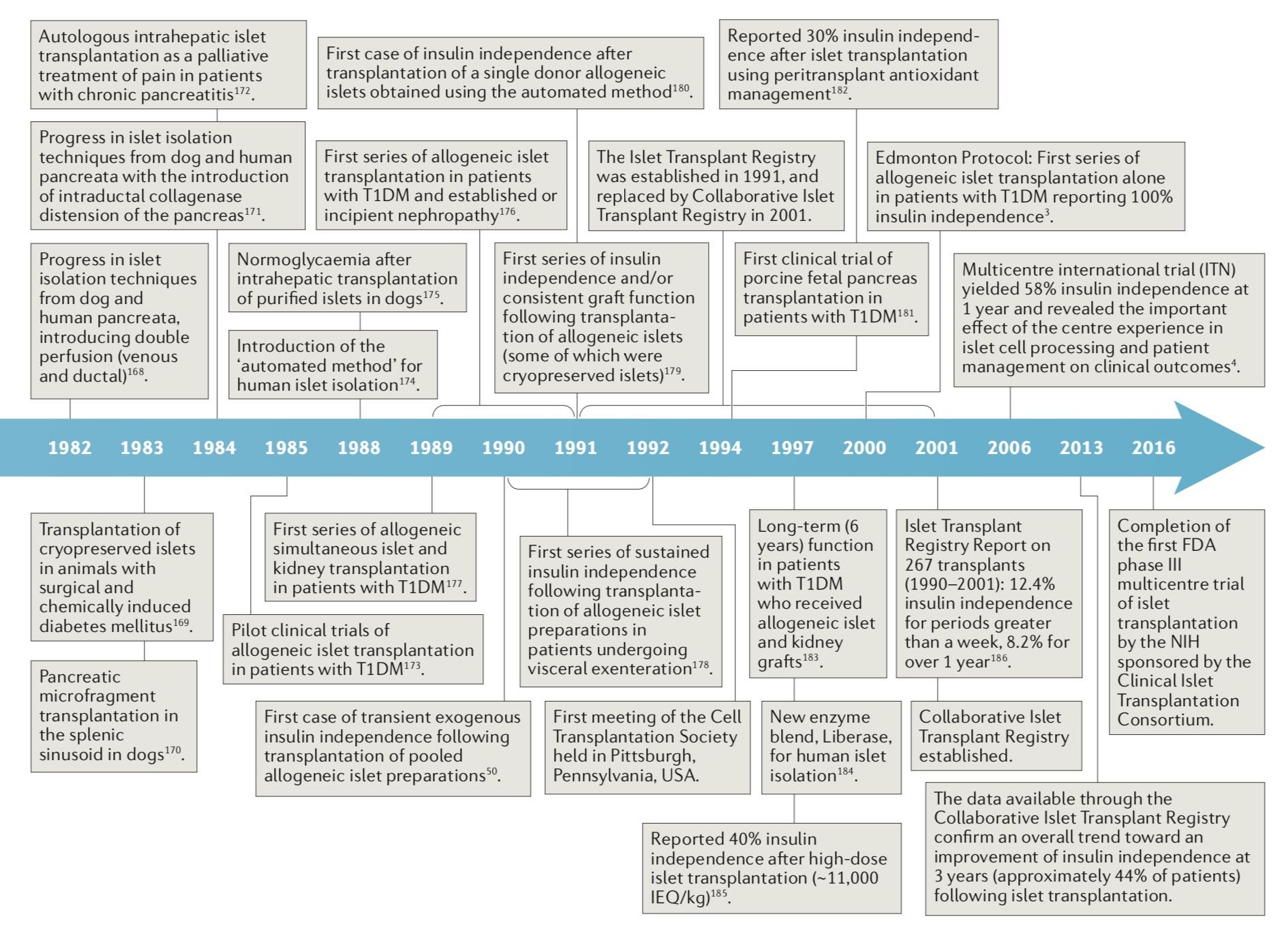 胰島移植發展時間表。圖片來源:James Shapiro等人論文