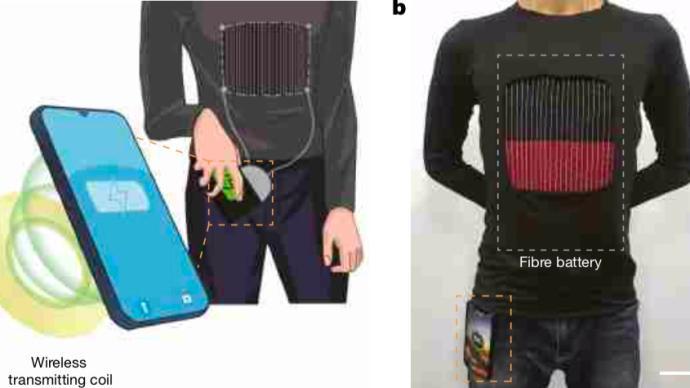 特稿|可穿戴新突破:復旦纖維鋰離子電池,穿身上能無線充電
