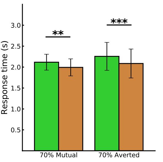 凝视类型对参与者的反应时间有显著的影响