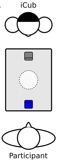 """参与者与iCub机器人面对面,Chicken Game显示在他们之间的屏幕上(Chicken Game为游戏名,被称为""""胆小鬼博弈""""。游戏中两名车手相对驱车而行。如果两人拒绝转弯,任由两车相撞,最终两人都会死于车祸;但如果有一方转弯,而另一方没有,那么转弯的一方会被耻笑为""""胆小鬼""""chicken,另一方胜出)。"""