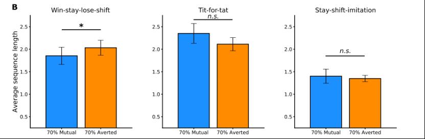 WSLS模式序列的平均长度在70%Averted条件下显著更大。T4T和SS-Imit没有发现显着差异。