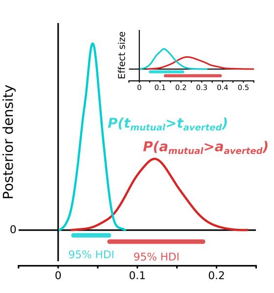 最佳拟合模型的效果分布的后密度,显示对a和t参数的显着影响。HDI,最高密度区间。误差线代表95%的置信区间。
