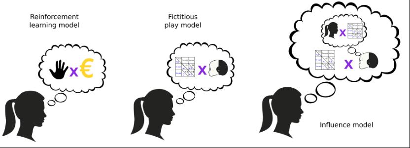 模型示意图:参与者对iCub行为的推理程度的计算模型。 强化学习模型(RL)根据最近选择的动作及其结果做出决策。虚拟游戏模型(Fic)根据游戏的收益矩阵和对手的预测动作做出决策。影响模型(Inf)做同样的事情,同时假设对手也在预测玩家的选择,并将其自身行为的影响纳入对对手决策的预测。