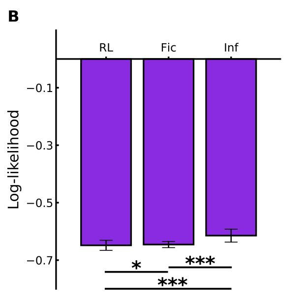 拟合参与者选择的影响模型的总体对数似然显着大于其他两个模型,表明在游戏期间对iCub 进行了高水平的推理。