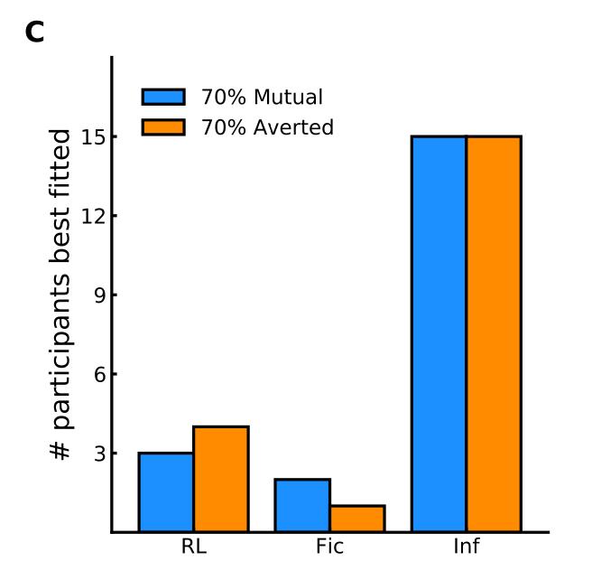 单独考虑每个参与者的最佳拟合模型并没有揭示更多暴露于一种凝视的人与另一种凝视的人之间的显着差异。