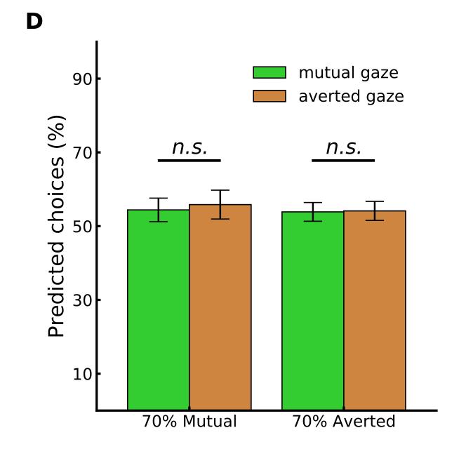 模型预测的逐个试验选择的百分比在相互或回避凝视后相似。