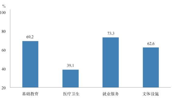 图1 上海市外来人口相关公共服务未享受人群比例 资料来源:根据2018年统计局公开资料整理