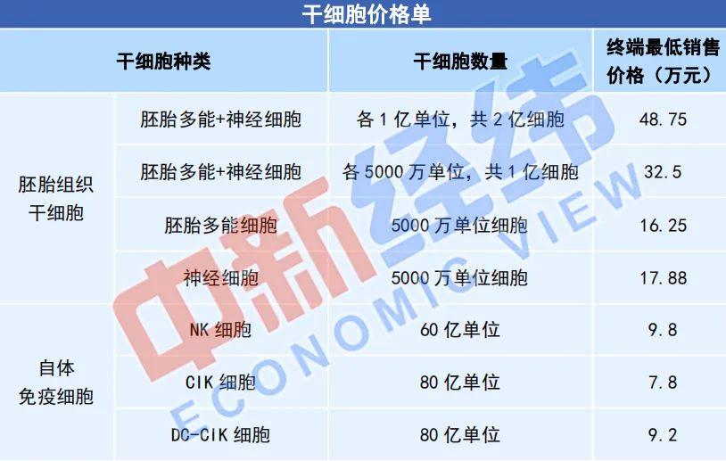 代理提供的不同干细胞回输套餐价格