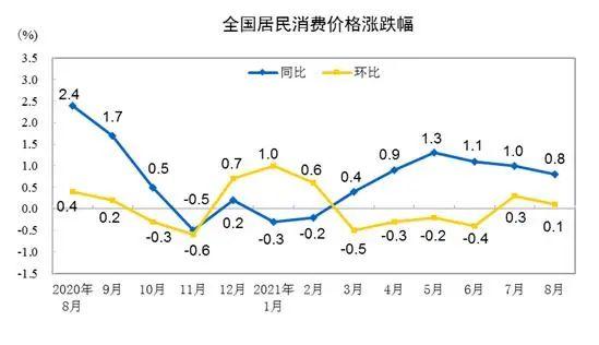 CPI漲跌幅走勢圖。來自國家統計局