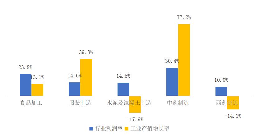 图1 2019年澳门制造业各细分领域盈利能力和成长能力比较 数据来源:澳门统计暨普查局,赛迪顾问整理,2021,09